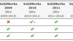 Spesifikasi untuk SolidWorks 2013