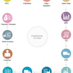 SolidWorks sebagai alat bantu dalam Industry ETO… ????