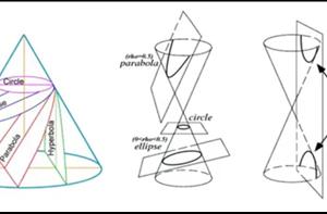 featured terbaru dari SolidWorks 2013 – conics