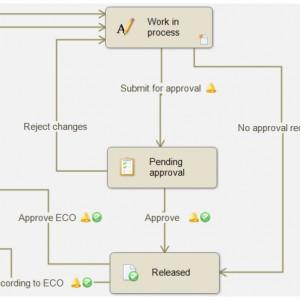 SolidWorks – Enterprise Product Data Management