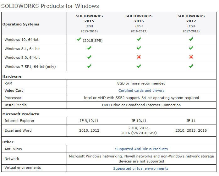 solidworks requirements