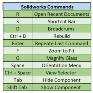 Solidworks 2018 – Keyboard Shortcuts dan Mouse Gesture