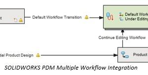 Understanding PDM Workflows – Bagian Pertama