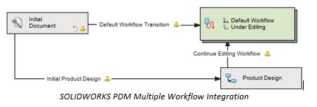 pdm workflow